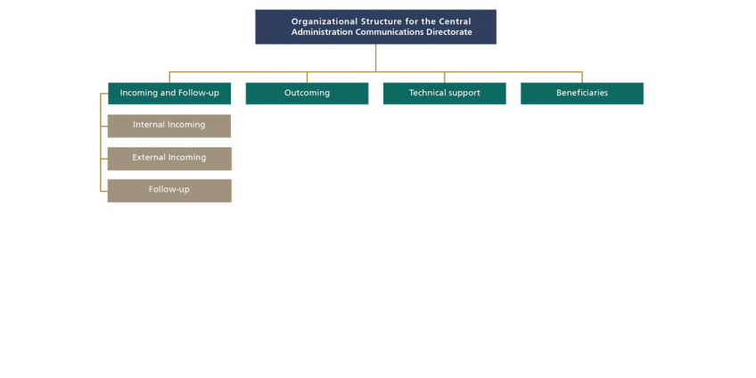 organization_structure_for_the_central_administration_communication_directorate