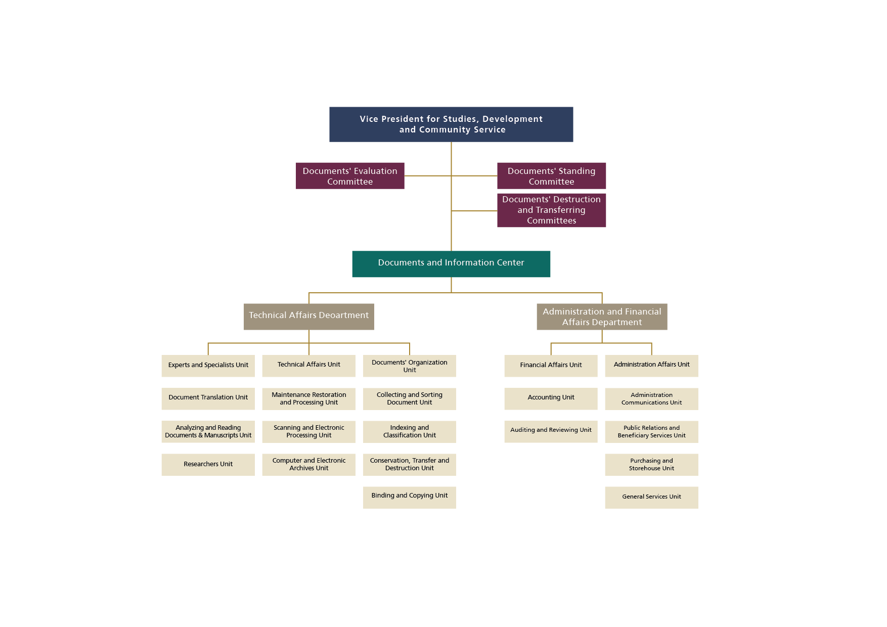 Documents and Information Center's Organizational Structure ENG