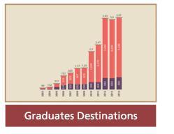 graduates destinations